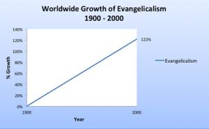 Creşterea procentuală a evanghelicilor între anul 1900 şi 2000