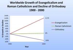 creşterea evanghelicilor faţă de cea a ortodocşilor şi a catolicilor între anii 1900 şi 2000.
