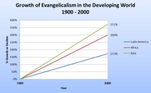 Schimbările procentuale ale evanghelicilor pe fiecare continent între anii 1900 şi 2000.